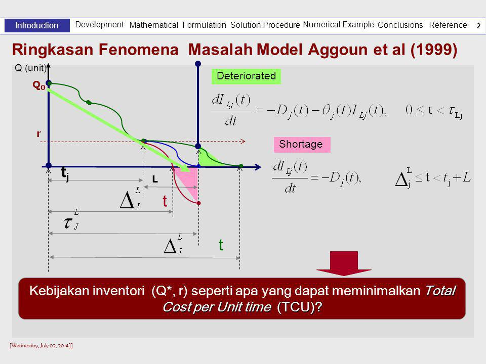 [Wednesday, July 02, 2014]] 2 Deteriorated Ringkasan Fenomena Masalah Model Aggoun et al (1999) Development Introduction Solution Procedure Numerical Example Reference Mathematical Formulation Conclusions Total Cost per Unit time (TCU).