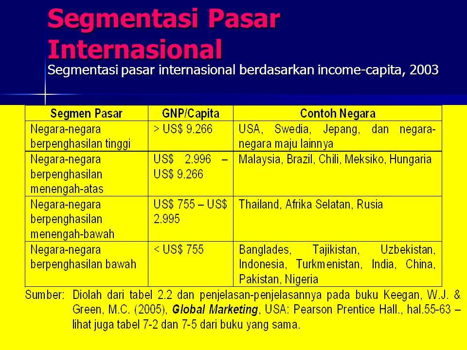 Segmentasi Pasar Internasional Segmentasi pasar internasional berdasarkan income-capita, 2003