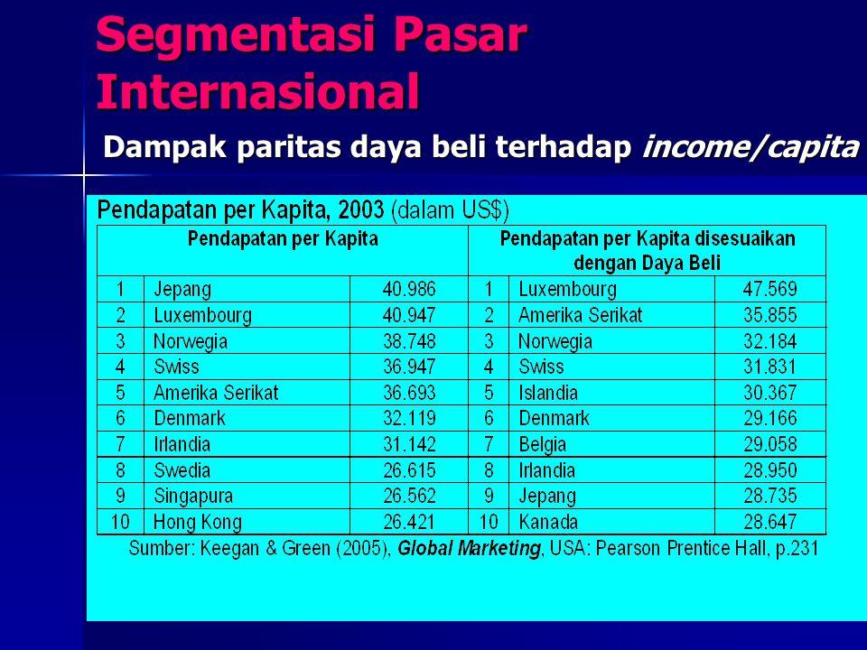 Segmentasi Pasar Internasional Dampak paritas daya beli terhadap income/capita