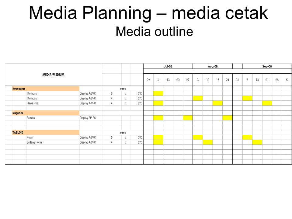Media Planning – media cetak Media outline