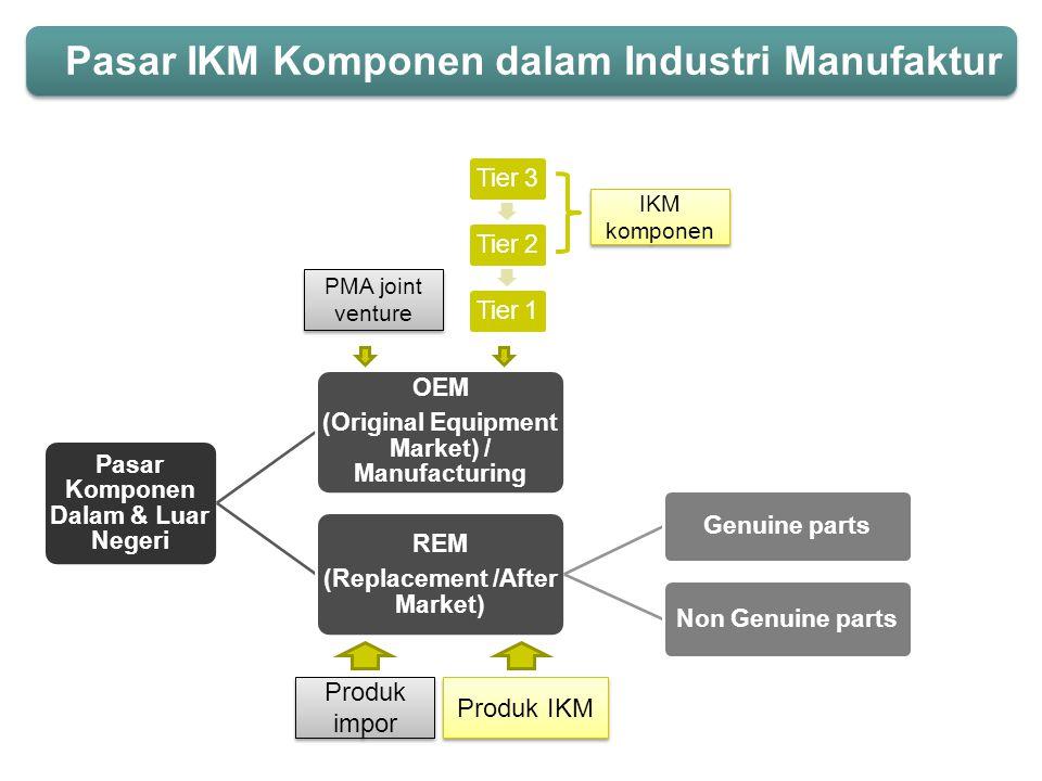 Pasar Komponen Dalam & Luar Negeri OEM (Original Equipment Market) / Manufacturing REM (Replacement /After Market) Genuine parts Non Genuine parts Tie