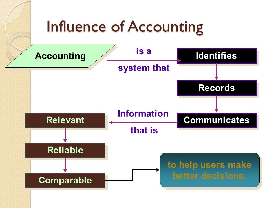 Identifies Records Communicates Relevant Reliable Comparable Influence of Accounting Accounting to help users make better decisions. is a system that