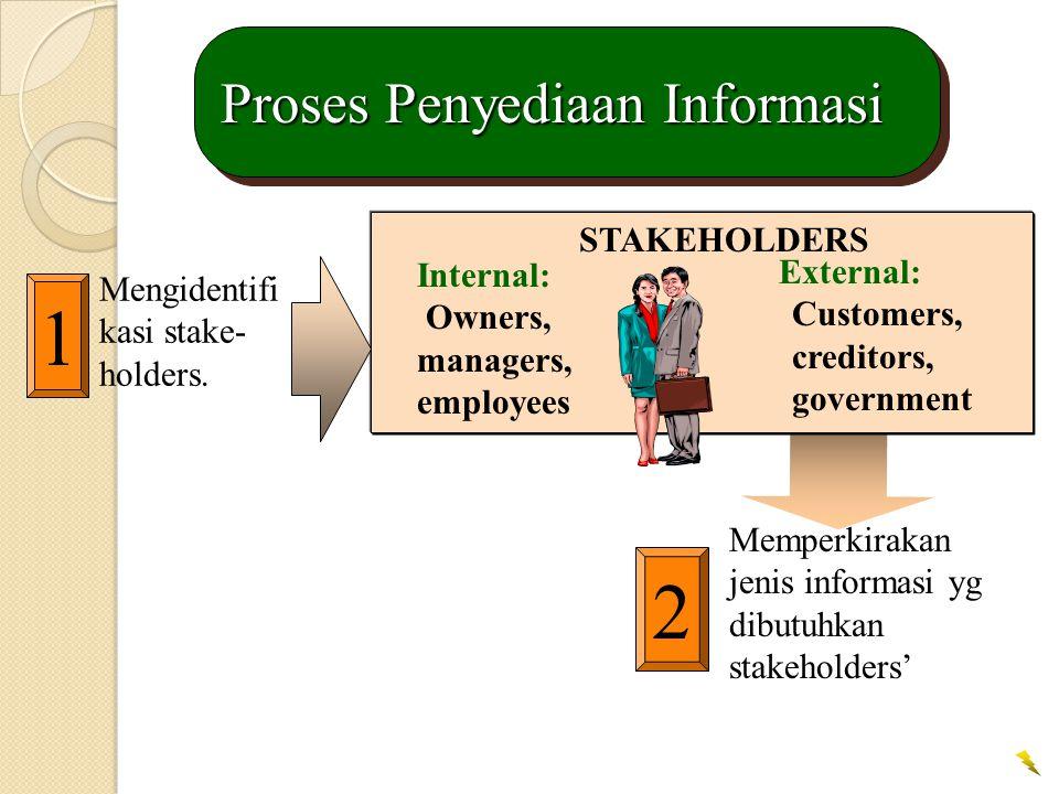 2 Memperkirakan jenis informasi yg dibutuhkan stakeholders' Proses Penyediaan Informasi STAKEHOLDERS Internal: Owners, managers, employees External: Customers, creditors, government 1 Mengidentifi kasi stake- holders.