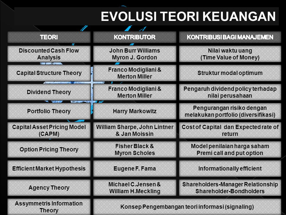 EVOLUSI TEORI KEUANGAN Discounted Cash Flow Analysis John Burr Williams Myron J. Gordon Nilai waktu uang (Time Value of Money) Capital Structure Theor