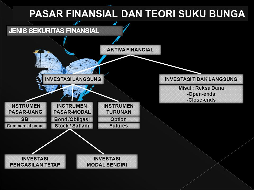 PASAR FINANSIAL DAN TEORI SUKU BUNGA AKTIVA FINANCIAL INVESTASI LANGSUNGINVESTASI TIDAK LANGSUNG INSTRUMEN PASAR-UANG INSTRUMEN PASAR-MODAL INSTRUMEN