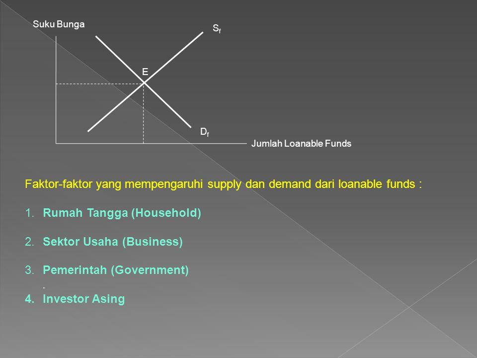 Suku Bunga Jumlah Loanable Funds E SfSf DfDf Faktor-faktor yang mempengaruhi supply dan demand dari loanable funds : 1.Rumah Tangga (Household) 2.Sekt