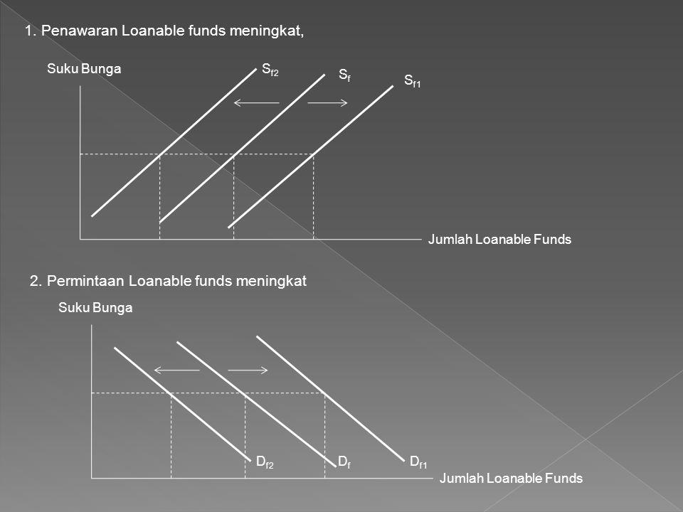 1. Penawaran Loanable funds meningkat, Suku Bunga Jumlah Loanable Funds S f2 SfSf S f1 2. Permintaan Loanable funds meningkat Suku Bunga Jumlah Loanab