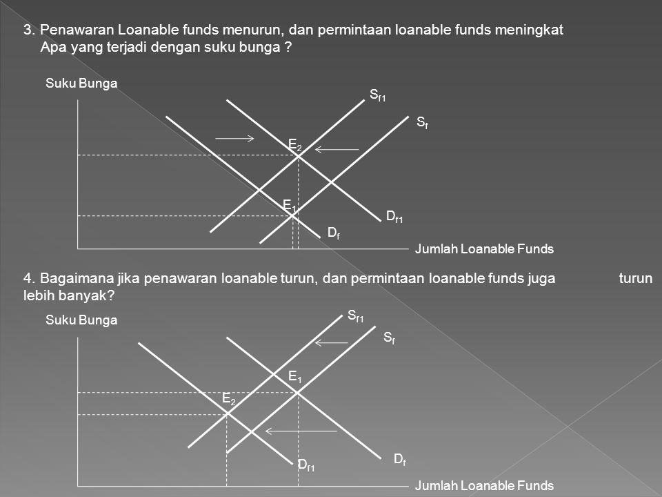 3. Penawaran Loanable funds menurun, dan permintaan loanable funds meningkat Apa yang terjadi dengan suku bunga ? Suku Bunga Jumlah Loanable Funds SfS