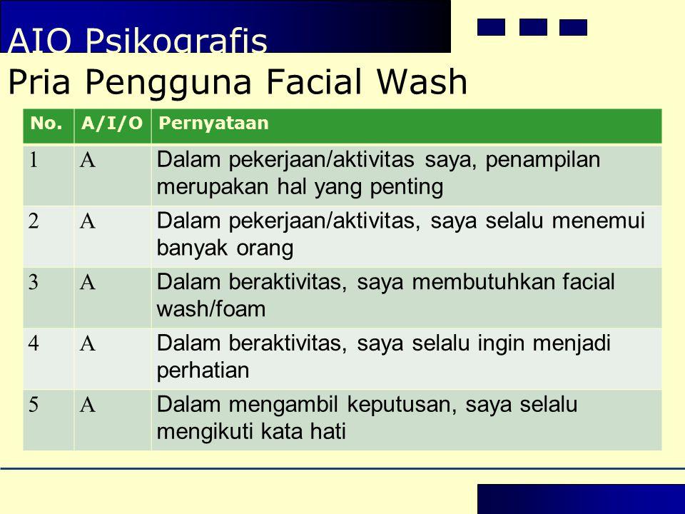 AIO Psikografis Pria Pengguna Facial Wash No.A/I/OPernyataan 1A Dalam pekerjaan/aktivitas saya, penampilan merupakan hal yang penting 2A Dalam pekerja