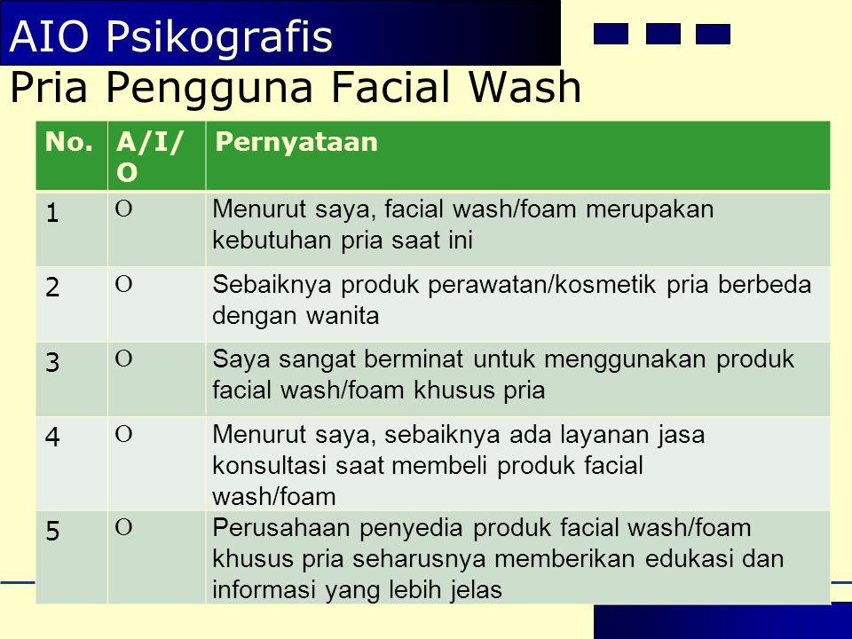 No.A/I/ O Pernyataan 1 O Menurut saya, facial wash/foam merupakan kebutuhan pria saat ini 2 O Sebaiknya produk perawatan/kosmetik pria berbeda dengan