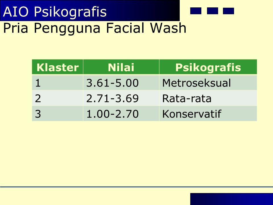 KlasterNilaiPsikografis 13.61-5.00Metroseksual 22.71-3.69Rata-rata 31.00-2.70Konservatif AIO Psikografis Pria Pengguna Facial Wash