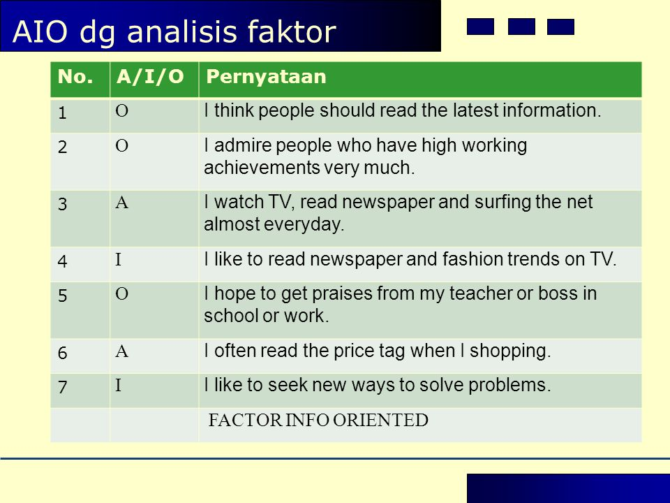 AIO dg analisis faktor No.A/I/OPernyataan 1 O I think people should read the latest information.