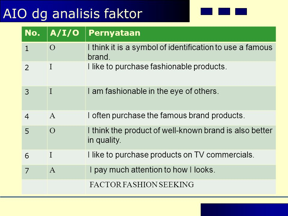 AIO dg analisis faktor No.A/I/OPernyataan 1 O I think it is a symbol of identification to use a famous brand.