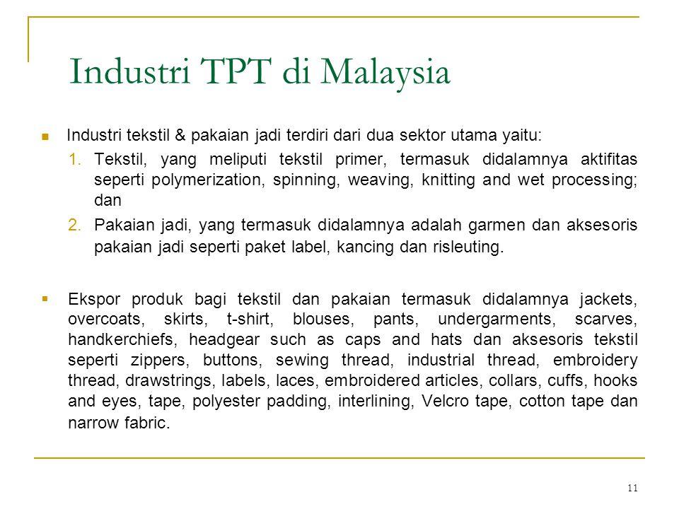 11 Industri TPT di Malaysia  Industri tekstil & pakaian jadi terdiri dari dua sektor utama yaitu: 1.Tekstil, yang meliputi tekstil primer, termasuk d
