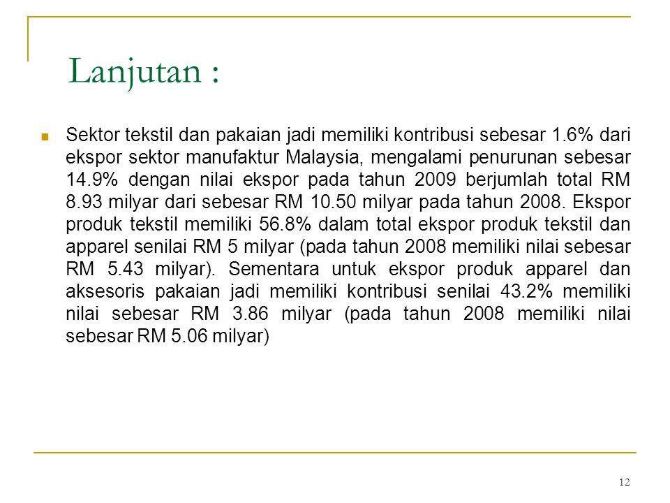 12 Lanjutan :  Sektor tekstil dan pakaian jadi memiliki kontribusi sebesar 1.6% dari ekspor sektor manufaktur Malaysia, mengalami penurunan sebesar 1