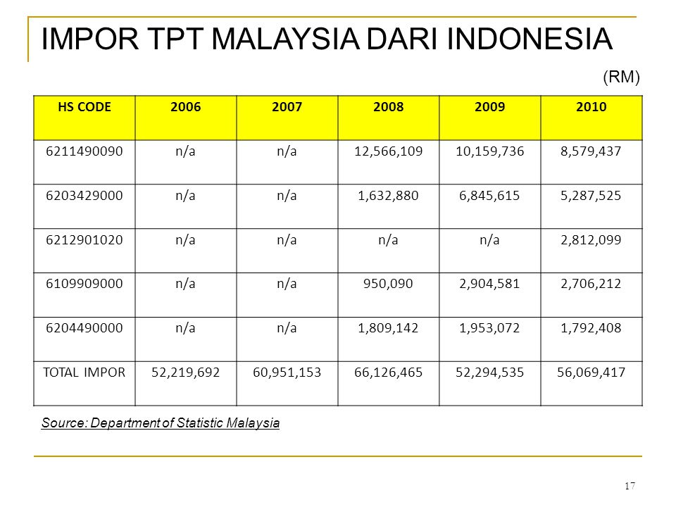 17 IMPOR TPT MALAYSIA DARI INDONESIA HS CODE20062007200820092010 6211490090n/a 12,566,10910,159,7368,579,437 6203429000n/a 1,632,8806,845,6155,287,525 6212901020n/a 2,812,099 6109909000n/a 950,0902,904,5812,706,212 6204490000n/a 1,809,1421,953,0721,792,408 TOTAL IMPOR52,219,69260,951,15366,126,46552,294,53556,069,417 Source: Department of Statistic Malaysia (RM)