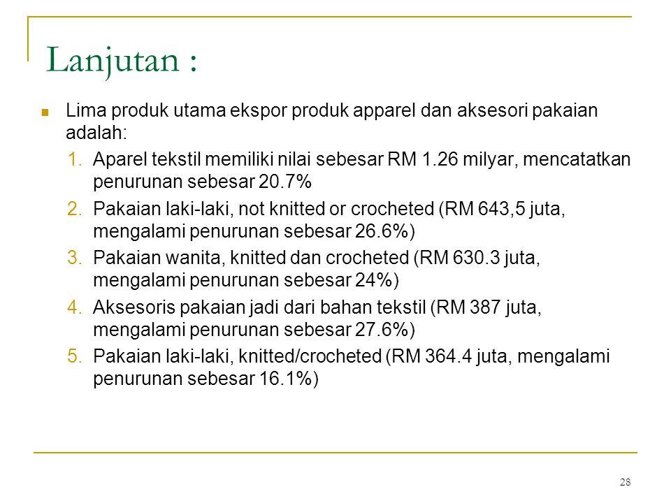 28 Lanjutan :  Lima produk utama ekspor produk apparel dan aksesori pakaian adalah: 1.Aparel tekstil memiliki nilai sebesar RM 1.26 milyar, mencatatk