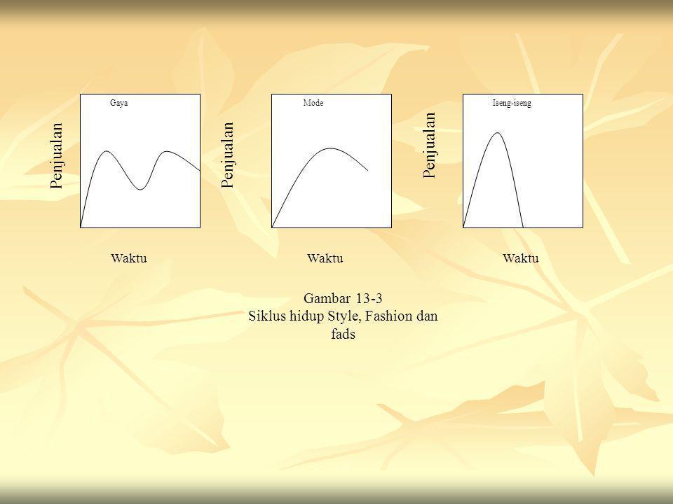 Gaya Mode Iseng-iseng Waktu Gambar 13-3 Siklus hidup Style, Fashion dan fads Penjualan