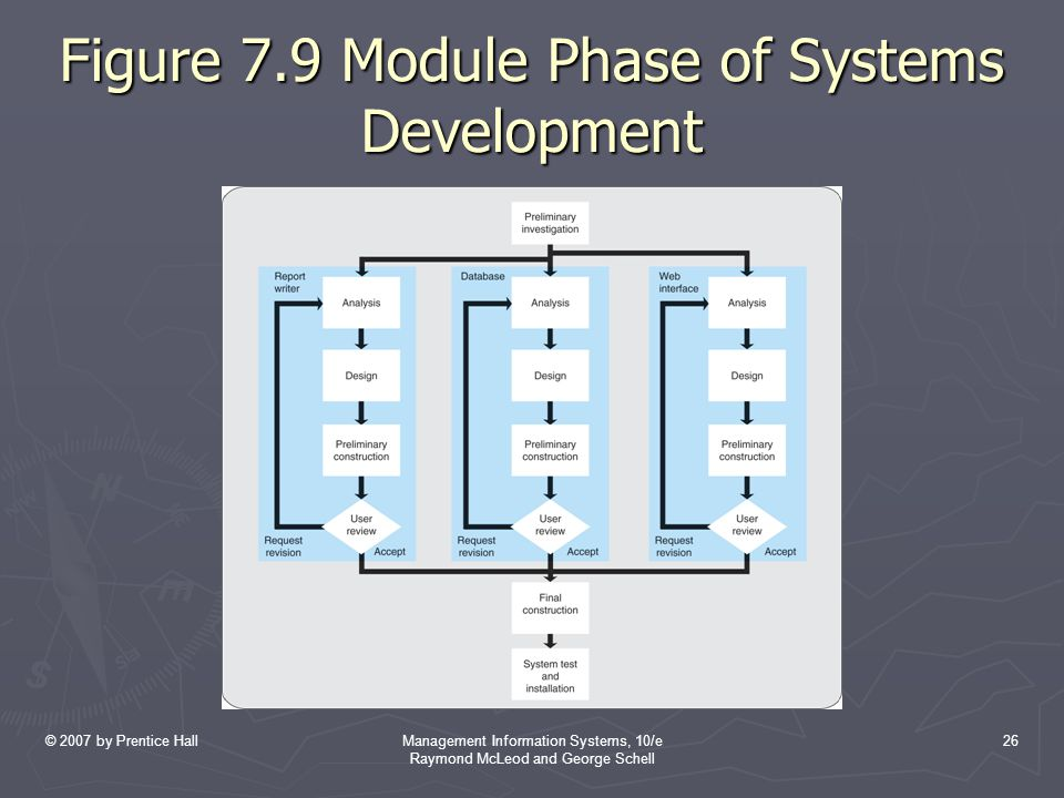 © 2007 by Prentice HallManagement Information Systems, 10/e Raymond McLeod and George Schell 26 Figure 7.9 Module Phase of Systems Development