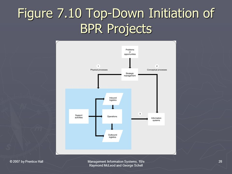 © 2007 by Prentice HallManagement Information Systems, 10/e Raymond McLeod and George Schell 28 Figure 7.10 Top-Down Initiation of BPR Projects