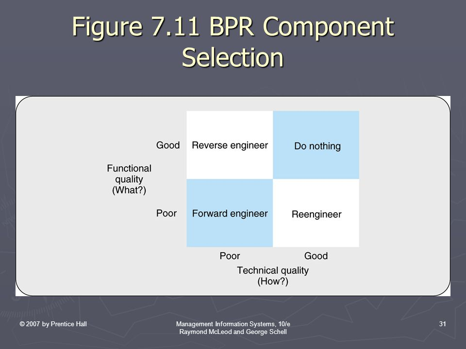 © 2007 by Prentice HallManagement Information Systems, 10/e Raymond McLeod and George Schell 31 Figure 7.11 BPR Component Selection