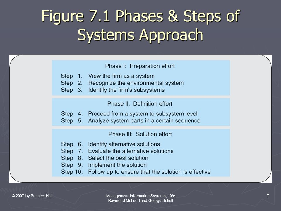 © 2007 by Prentice HallManagement Information Systems, 10/e Raymond McLeod and George Schell 7 Figure 7.1 Phases & Steps of Systems Approach