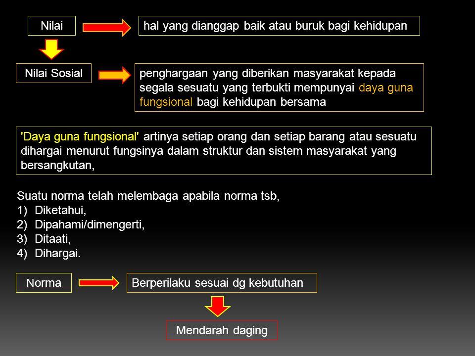 Suatu norma telah melembaga apabila norma tsb, 1)Diketahui, 2)Dipahami/dimengerti, 3)Ditaati, 4)Dihargai. N orma Berperilaku sesuai dg kebutuhan Menda
