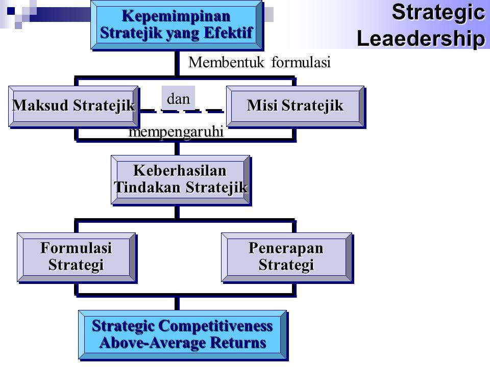 Strategic Competitiveness Above-Average Returns Strategic Competitiveness Above-Average Returns Kepemimpinan Stratejik yang Efektif Kepemimpinan mempengaruhi Membentuk formulasi dan Maksud Stratejik Misi Stratejik Keberhasilan Tindakan Stratejik Keberhasilan FormulasiStrategiFormulasiStrategiPenerapanStrategiPenerapanStrategi