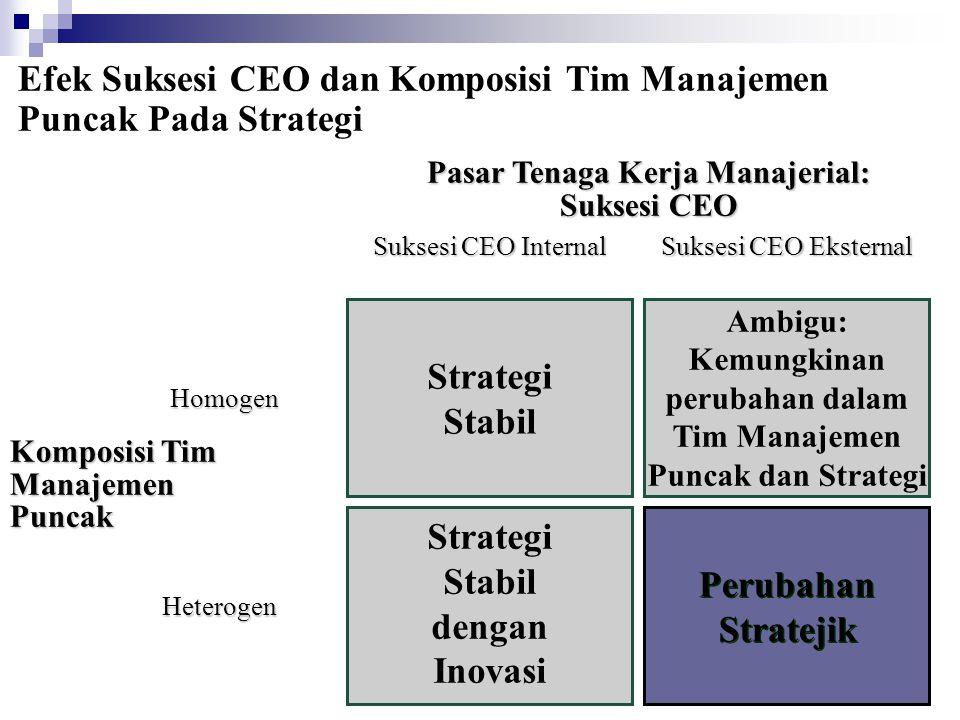 Perubahan Stratejik Strategi Stabil Strategi Stabil dengan Inovasi Ambigu: Kemungkinan perubahan dalam Tim Manajemen Puncak dan Strategi Komposisi Tim