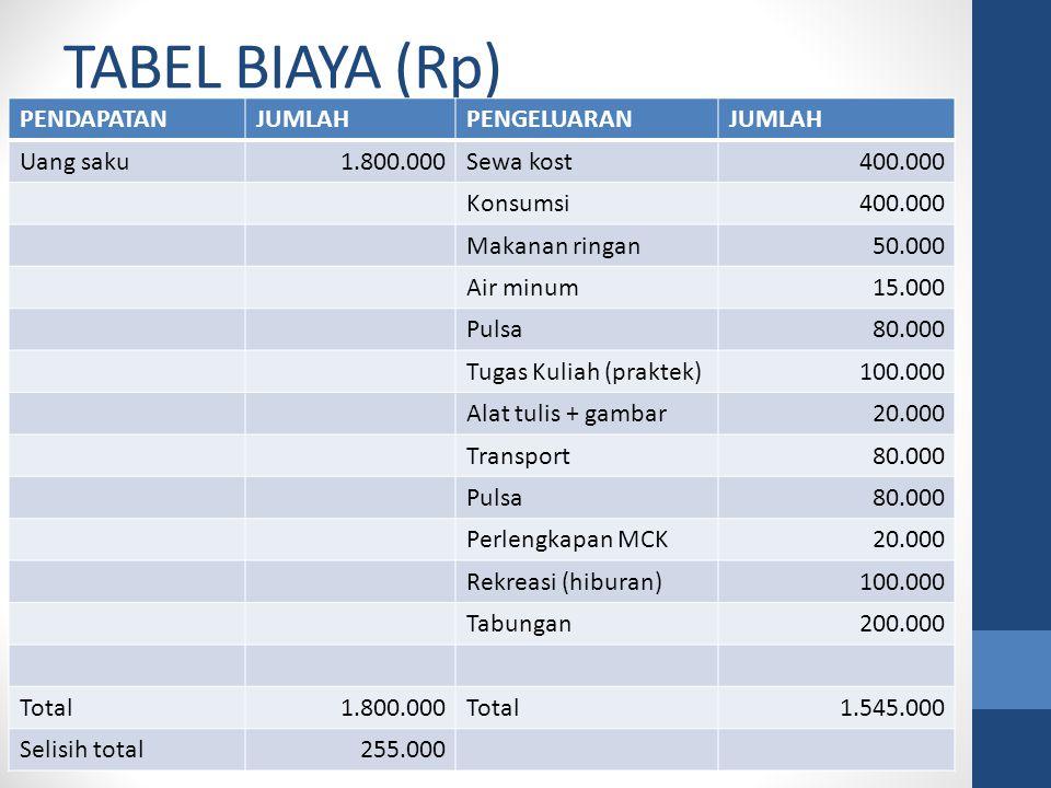 TABEL BIAYA (Rp) PENDAPATANJUMLAHPENGELUARANJUMLAH Uang saku1.800.000Sewa kost400.000 Konsumsi400.000 Makanan ringan50.000 Air minum15.000 Pulsa80.000