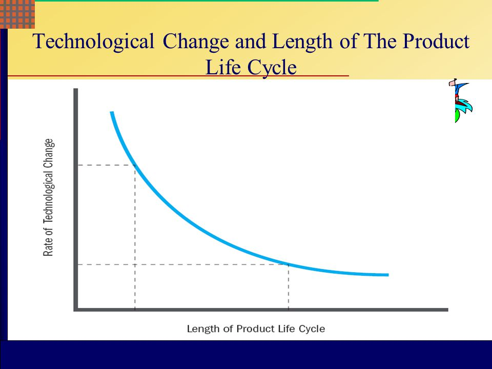 McGraw-Hill © 2004 The McGraw-Hill Companies, Inc. All rights reserved. McGraw-Hill/Irwin Technology cycle  Quantum innovations occur rarely  Techno
