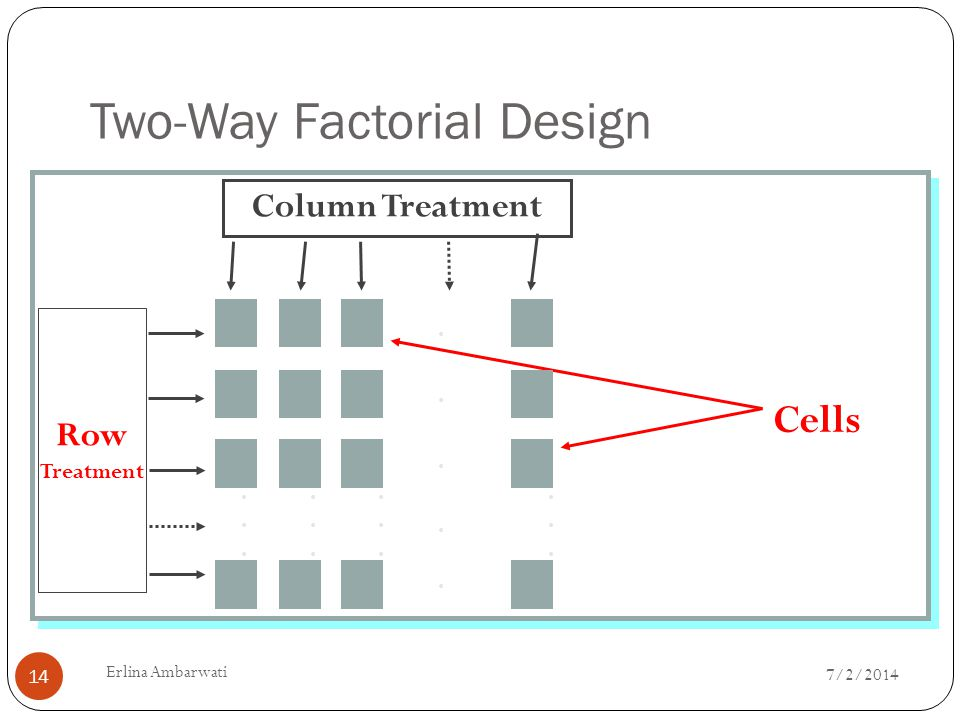 Cells........................Column Treatment Row Treatment.....