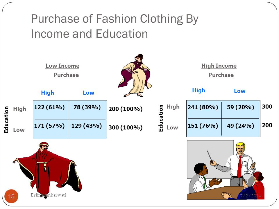 Purchase of Fashion Clothing By Income and Education Low Income Purchase HighLow High Low Education 200 (100%) 300 (100%) 300 200 122 (61%) 171 (57%) 78 (39%) 129 (43%) High Income Purchase High Low 241 (80%) 151 (76%) 59 (20%) 49 (24%) Education 7/2/2014 15 Erlina Ambarwati