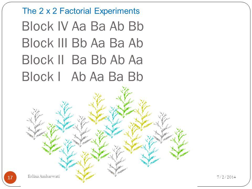 Block IV Aa Ba Ab Bb Block III Bb Aa Ba Ab Block II Ba Bb Ab Aa Block I Ab Aa Ba Bb The 2 x 2 Factorial Experiments 7/2/2014 17 Erlina Ambarwati