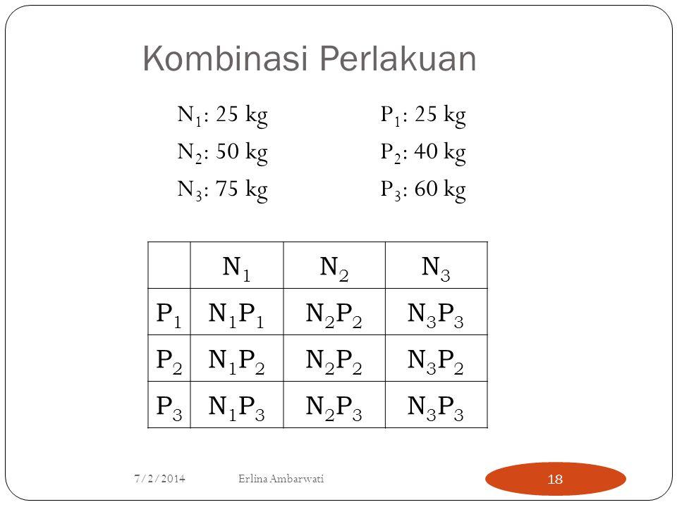Kombinasi Perlakuan N 1 : 25 kgP 1 : 25 kg N 2 : 50 kgP 2 : 40 kg N 3 : 75 kgP 3 : 60 kg N1N1 N2N2 N3N3 P1P1 N1P1N1P1 N2P2N2P2 N3P3N3P3 P2P2 N1P2N1P2