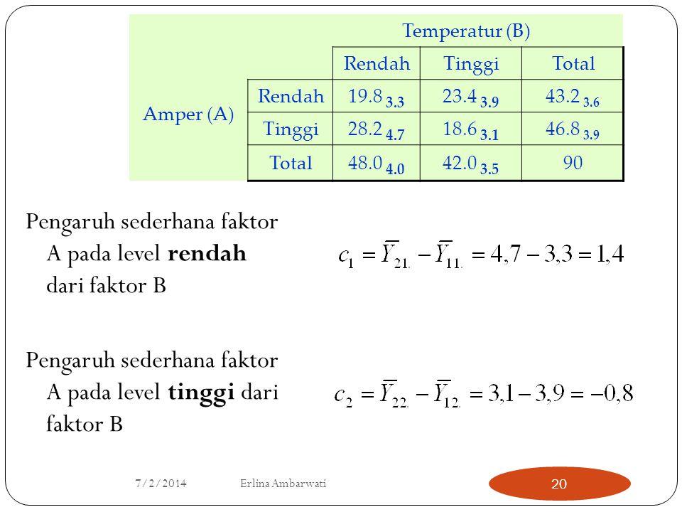 Pengaruh sederhana faktor A pada level rendah dari faktor B Pengaruh sederhana faktor A pada level tinggi dari faktor B Temperatur (B) Amper (A) Renda