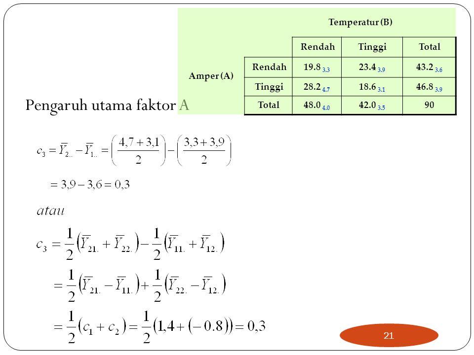 Pengaruh utama faktor A Temperatur (B) Amper (A) RendahTinggiTotal Rendah19.8 3.3 23.4 3.9 43.2 3.6 Tinggi28.2 4.7 18.6 3.1 46.8 3.9 Total48.0 4.0 42.