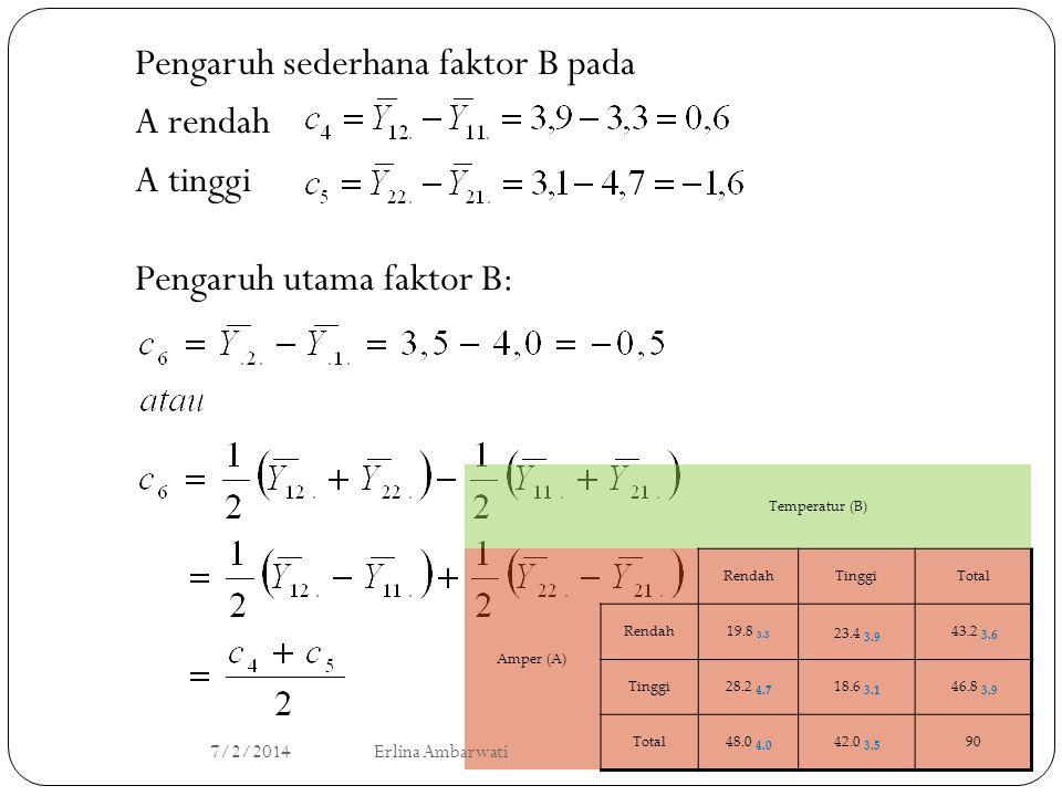 Pengaruh sederhana faktor B pada A rendah A tinggi Pengaruh utama faktor B: Temperatur (B) Amper (A) RendahTinggiTotal Rendah19.8 3.3 23.4 3.9 43.2 3.