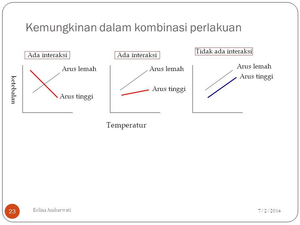 Kemungkinan dalam kombinasi perlakuan Arus lemah Arus tinggi ketebalan Ada interaksi Arus tinggi Arus lemah Ada interaksi Tidak ada interaksi Temperat