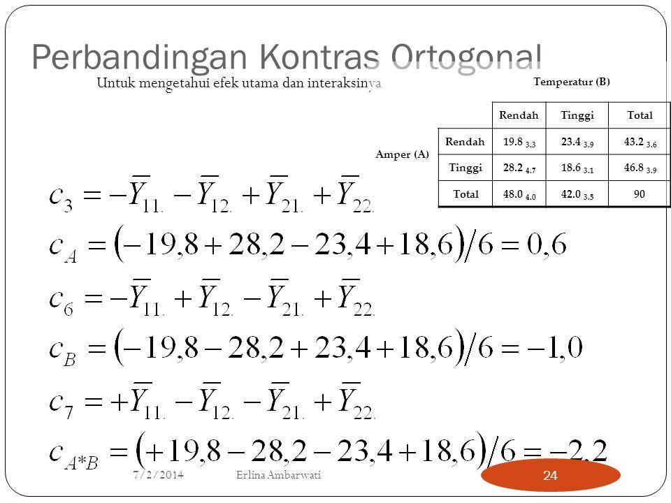 Perbandingan Kontras Ortogonal Untuk mengetahui efek utama dan interaksinya Temperatur (B) Amper (A) RendahTinggiTotal Rendah19.8 3.3 23.4 3.9 43.2 3.