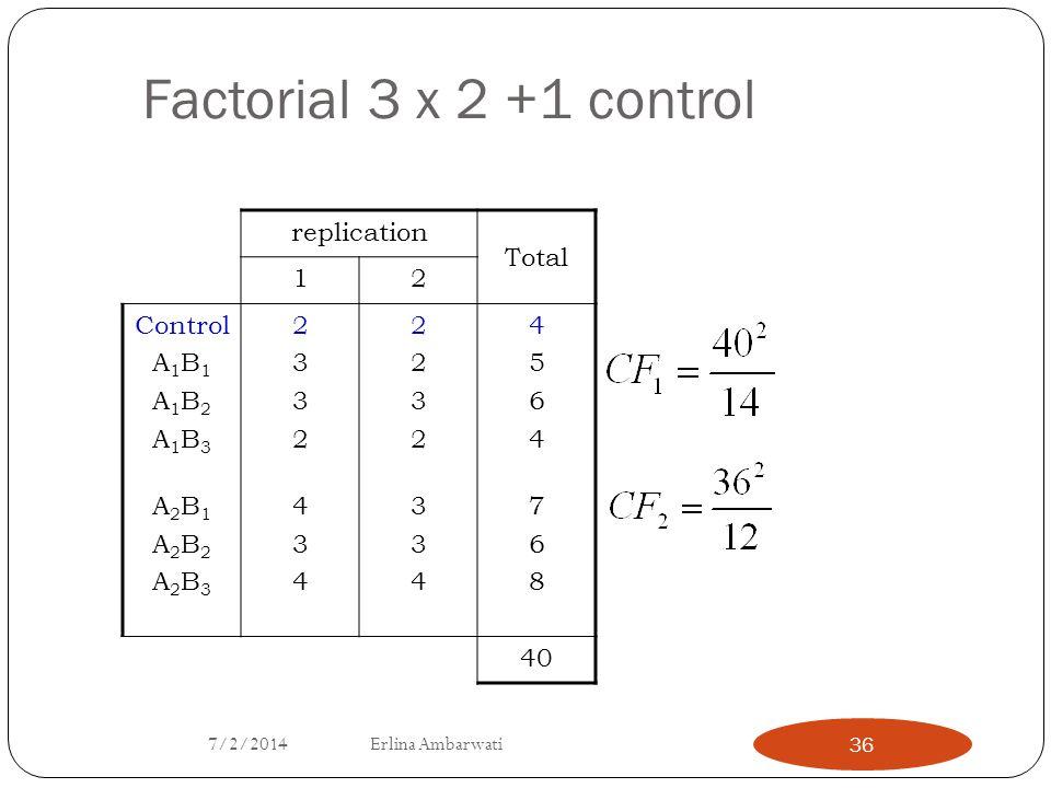 Factorial 3 x 2 +1 control replication Total 12 Control A 1 B 1 A 1 B 2 A 1 B 3 A 2 B 1 A 2 B 2 A 2 B 3 23324342332434 22323342232334 45647684564768 4