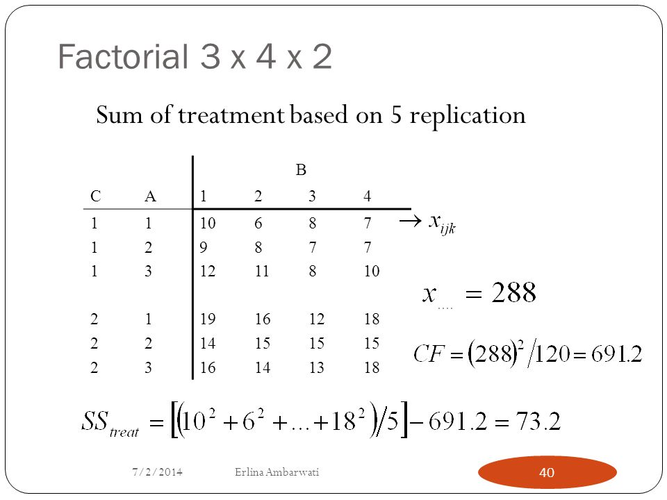 Factorial 3 x 4 x 2 Sum of treatment based on 5 replication B CA1234 111222111222 123123123123 10 9 12 19 14 16 6 8 11 16 15 14 8 7 8 12 15 13 7 10 18