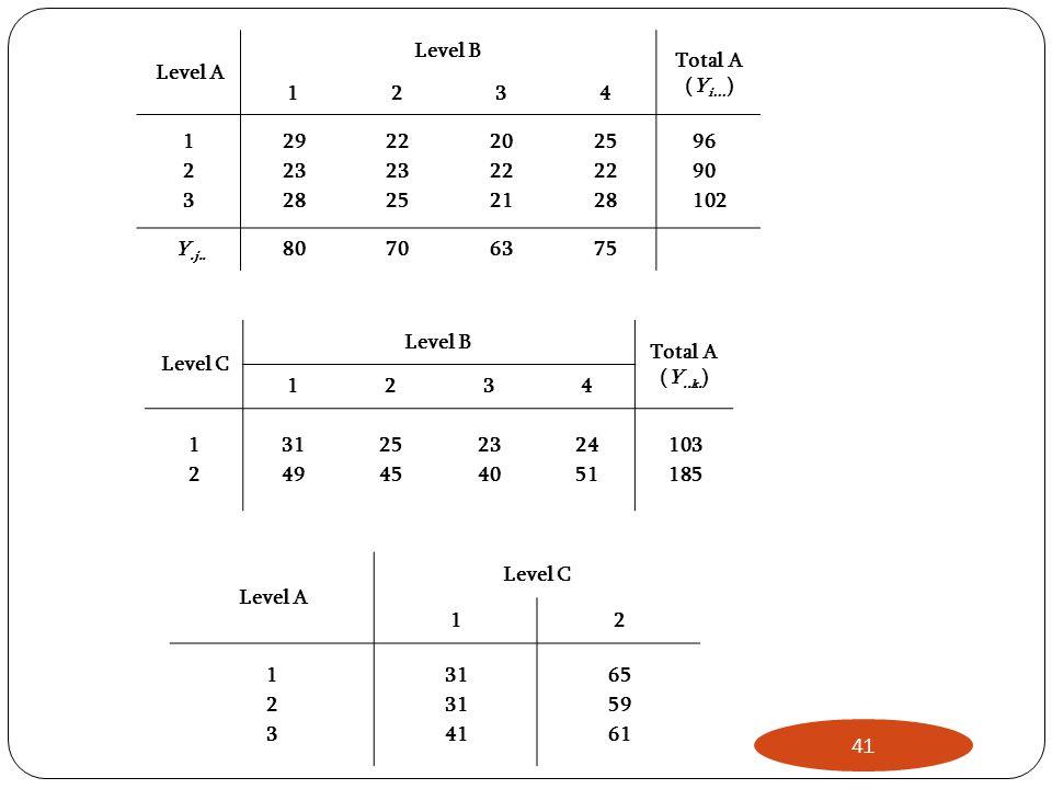 Level A Level B Total A (Y i… ) 1234 123123 29 23 28 22 23 25 20 22 21 25 22 28 96 90 102 Y.j.. 80706375 Level C Level B Total A (Y..k. ) 1234 1212 31