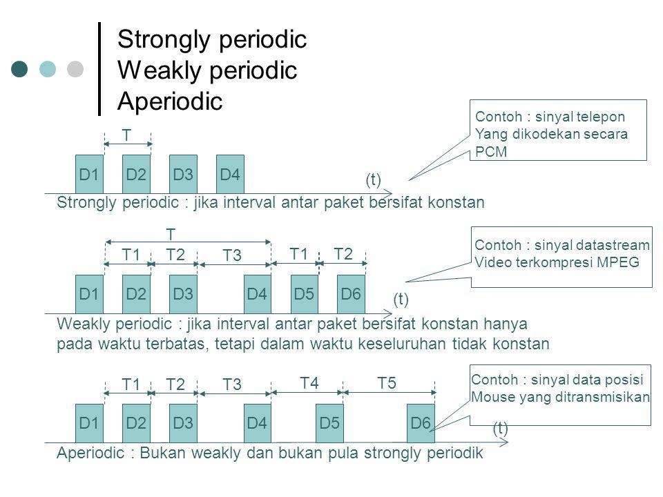 Strongly periodic Weakly periodic Aperiodic D1D2D3D4 (t) Strongly periodic : jika interval antar paket bersifat konstan T D1D2D3 (t) Weakly periodic :