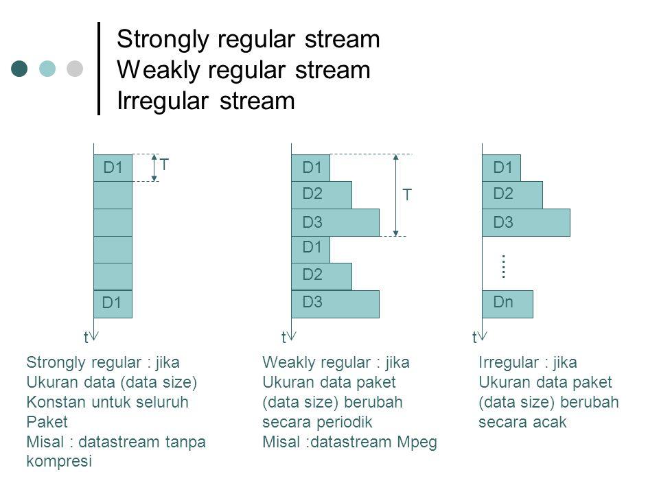 Strongly regular stream Weakly regular stream Irregular stream D1 t Strongly regular : jika Ukuran data (data size) Konstan untuk seluruh Paket Misal