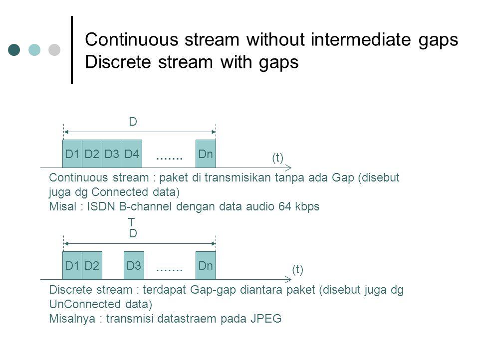 Continuous stream without intermediate gaps Discrete stream with gaps D1D2D3D4 (t) Continuous stream : paket di transmisikan tanpa ada Gap (disebut ju