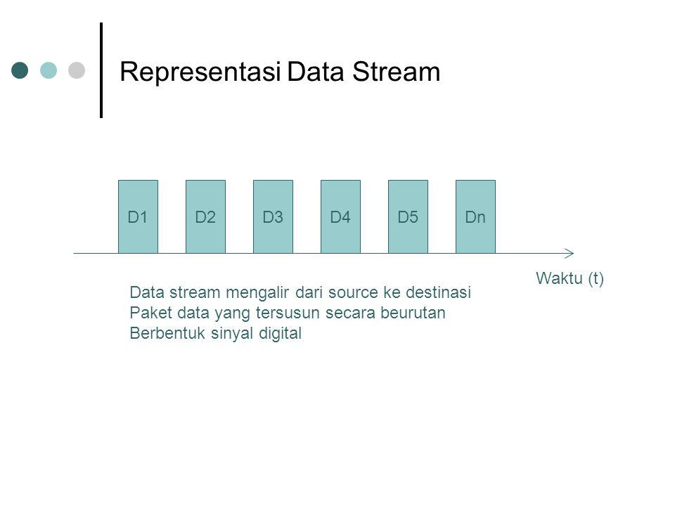 Representasi Data Stream D1D2D3D4D5Dn Waktu (t) Data stream mengalir dari source ke destinasi Paket data yang tersusun secara beurutan Berbentuk sinya