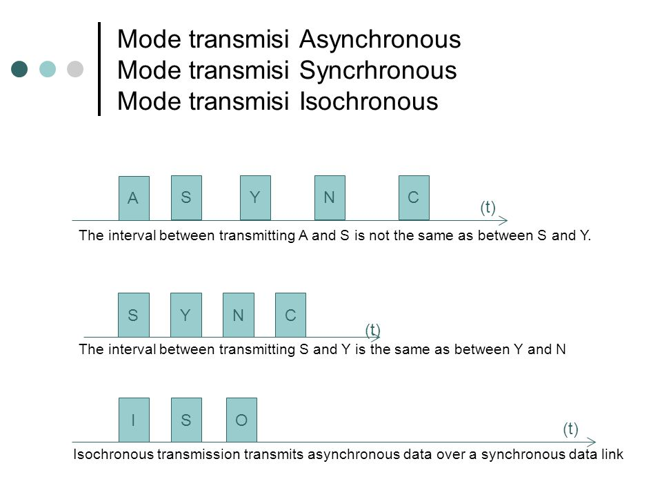 Mode transmisi Asynchronous Mode transmisi Syncrhronous Mode transmisi Isochronous SYNC (t) The interval between transmitting S and Y is the same as between Y and N SYNC (t) The interval between transmitting A and S is not the same as between S and Y.