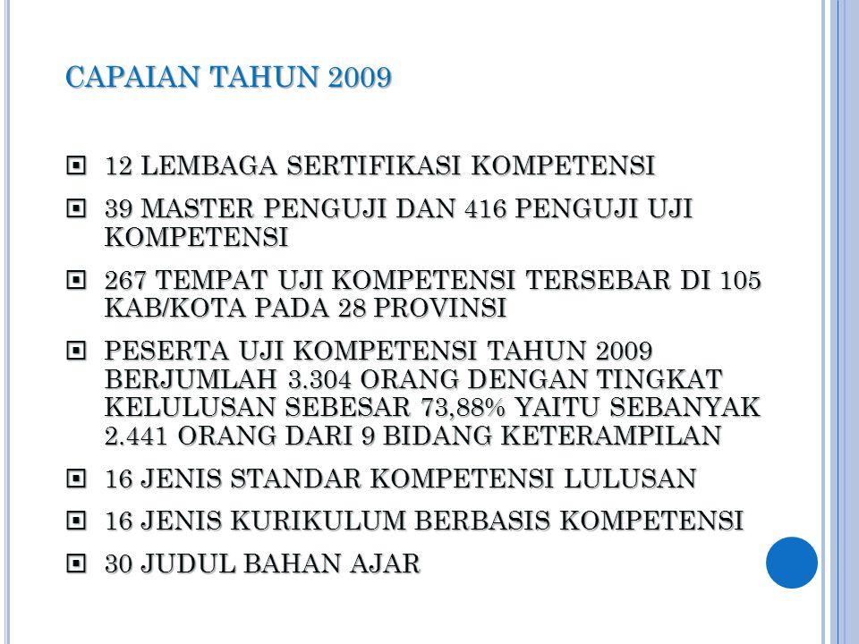 CAPAIAN TAHUN 2009  12 LEMBAGA SERTIFIKASI KOMPETENSI  39 MASTER PENGUJI DAN 416 PENGUJI UJI KOMPETENSI  267 TEMPAT UJI KOMPETENSI TERSEBAR DI 105