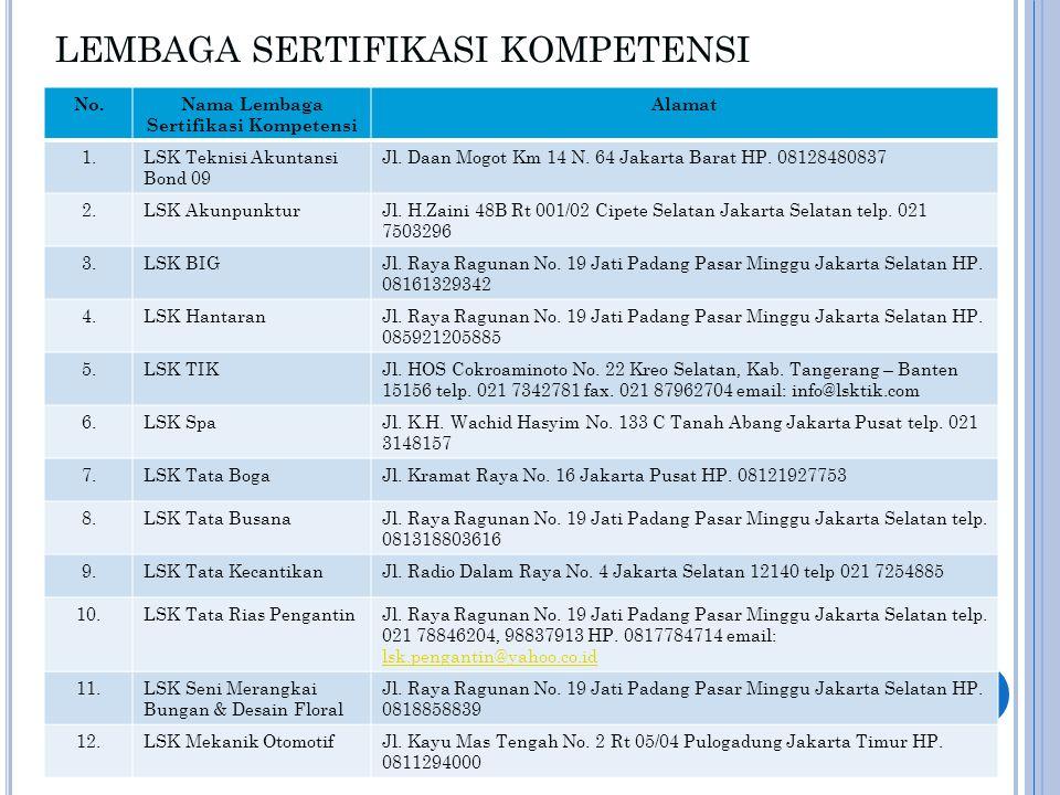 LEMBAGA SERTIFIKASI KOMPETENSI No.Nama Lembaga Sertifikasi Kompetensi Alamat 1.LSK Teknisi Akuntansi Bond 09 Jl. Daan Mogot Km 14 N. 64 Jakarta Barat